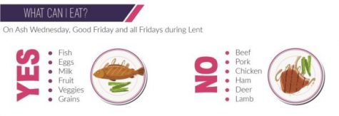 Graph showing what Catholics can and cannot eat on Fridays during Lent.